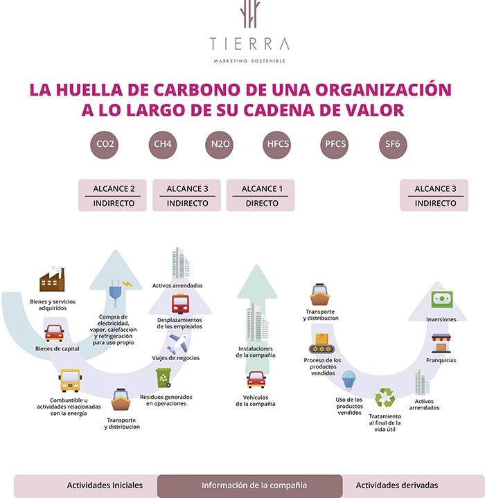 LA HUELLA DE CARBONO DE UNA ORGANIZACIÓN